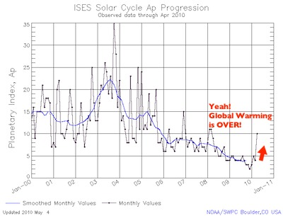 ISES Solar Planetary Index 2010/05/04
