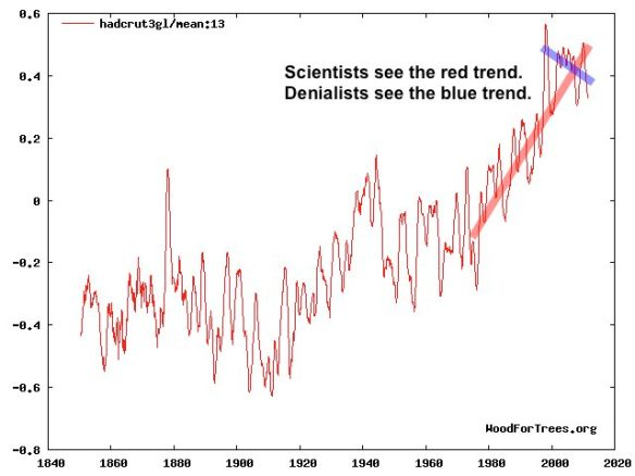 HADCRUT3 global temperature trend