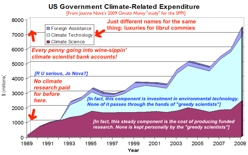 Climate Research Spending (according to Jo Nova)