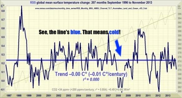 Monckton 20131216 RSS chart